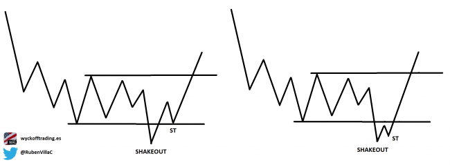 wyckoff trading course
